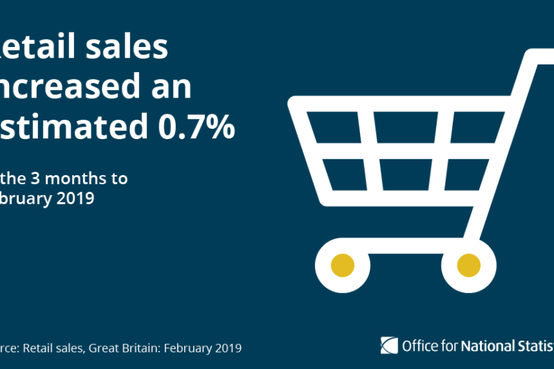 Small increase in retail sales report from the OfNS